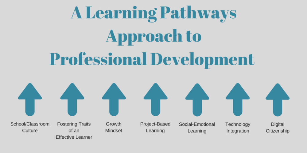 A Learning Pathways Approach to PD